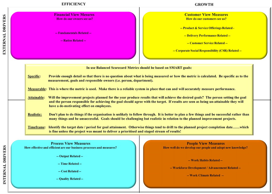 balanced scorecard thesis 2011
