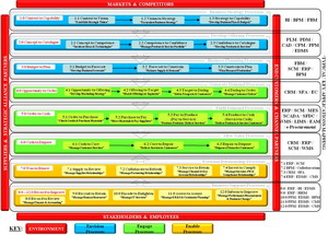 Business Architecture Application Model