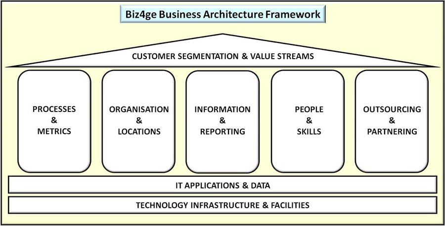 Biz4ge Business Architecture Framework