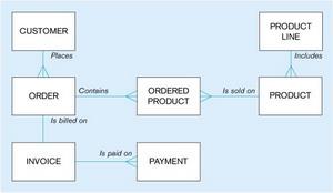 Business Architecture Data Model