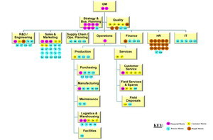 Business Architecture Information Model