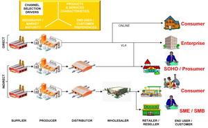 Business Architecture Market Segmentation Model