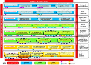 Business Architecture Outsourcing Model
