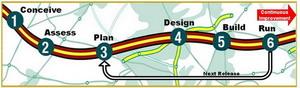 Business Transformation Roadmap