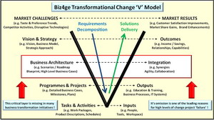 Biz4ge Transformational Change 'V' Model