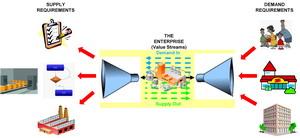 Business Architecture Value Stream Segmentation Model