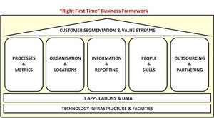 """Right First Time"" Framework"